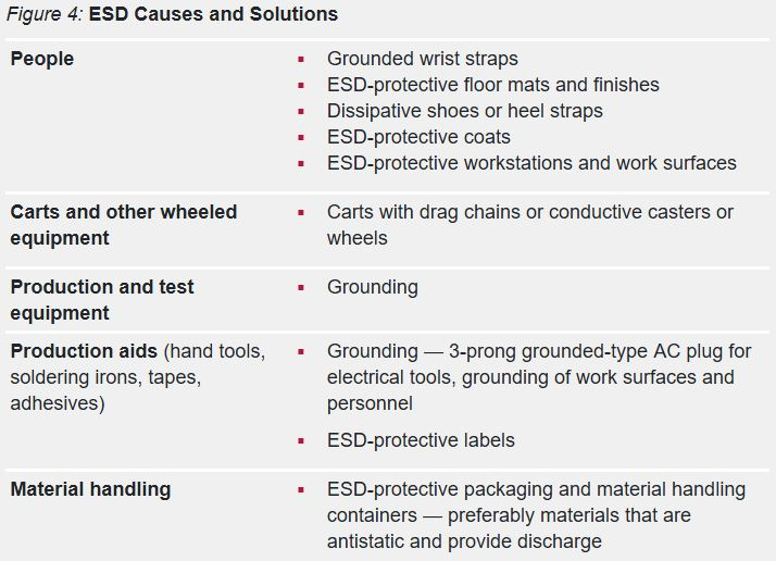 ESD causes and solutions chart