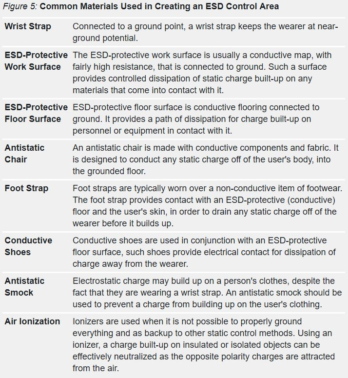 common materials used in creating an ESD control area chart