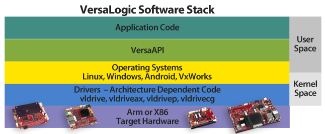 chart showing VersaLogic software stack