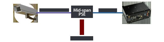 Mid-span PSE