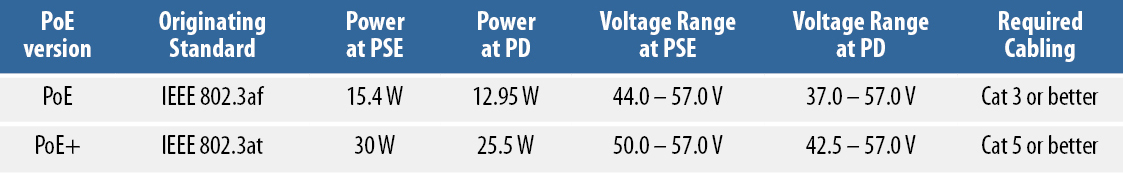 Table showing difference between PoE and PoE+