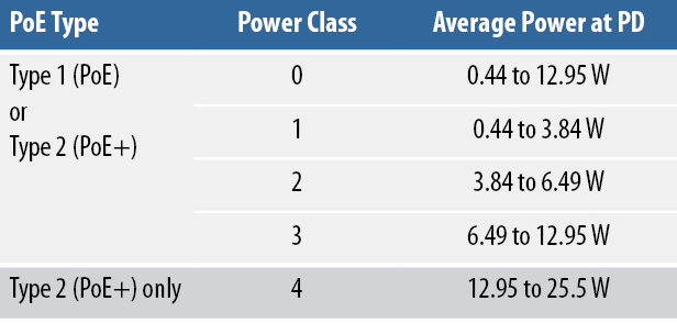 Table showing five poser classes