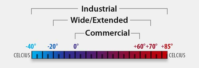 infographic describing the differences in industrial, wide/extended, and commercial temperature ranges