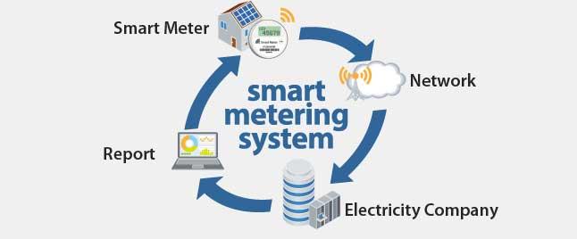 Smart Meter System